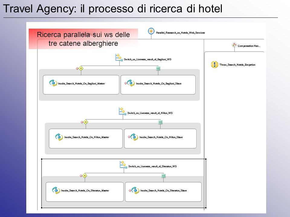 Travel Agency: il processo di prenotazione (controllo disponibiltà) Tutte le operazioni effettuate sul WS disponibile più prioritario