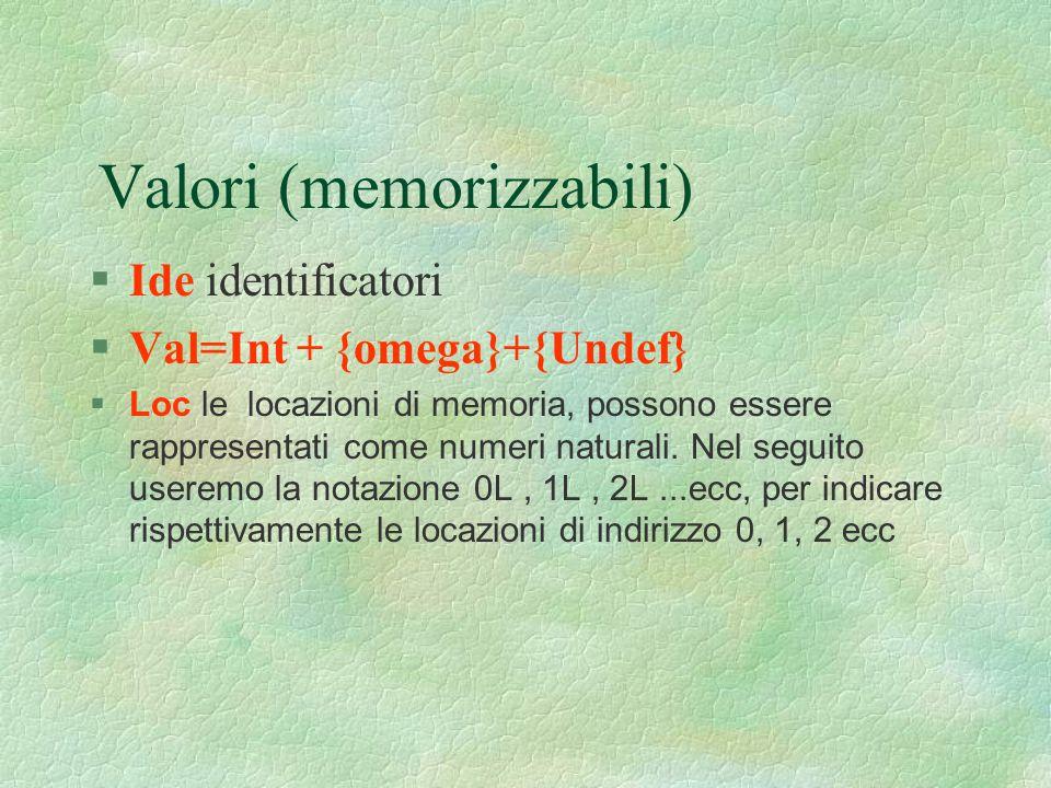 Valori (memorizzabili) §Ide identificatori §Val=Int + {omega}+{Undef}  Loc le locazioni di memoria, possono essere rappresentati come numeri naturali