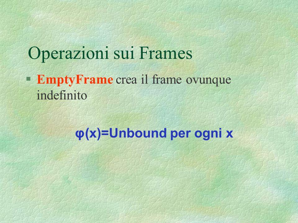 Operazioni sui Frames §EmptyFrame crea il frame ovunque indefinito φ(x)=Unbound per ogni x