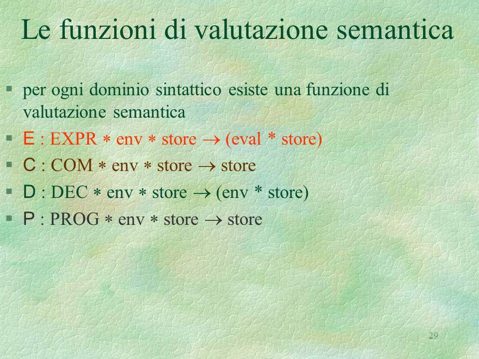 29 Le funzioni di valutazione semantica §per ogni dominio sintattico esiste una funzione di valutazione semantica  E : EXPR  env  store  (eval * s