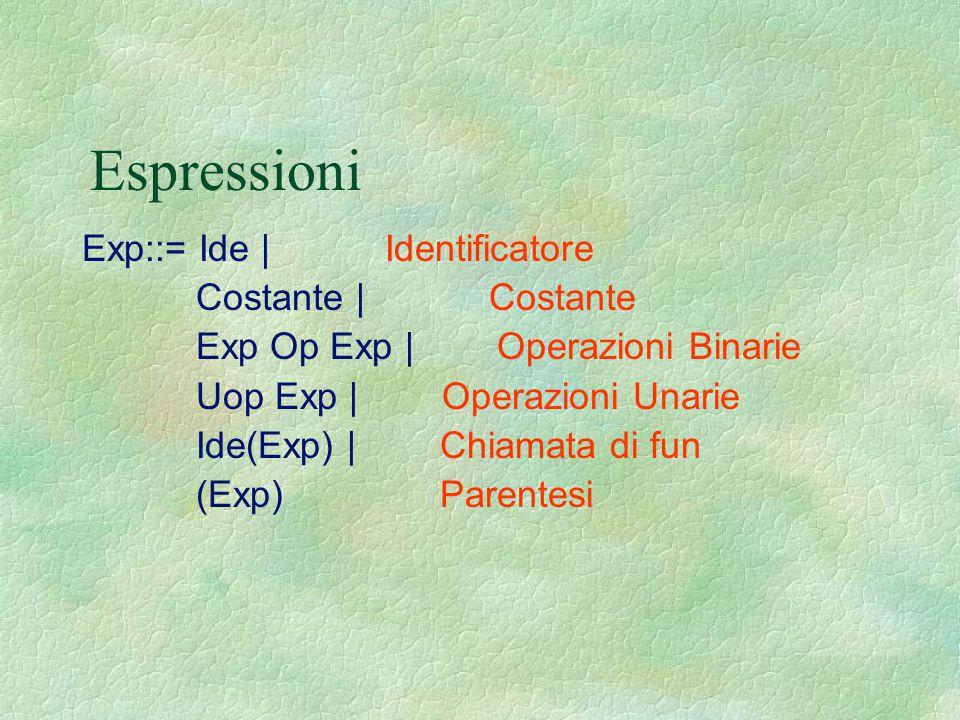 Espressioni Exp::= Ide | Identificatore Costante | Costante Exp Op Exp | Operazioni Binarie Uop Exp | Operazioni Unarie Ide(Exp) | Chiamata di fun (Ex