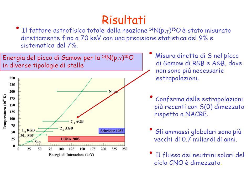 Risultati Il fattore astrofisico totale della reazione 14 N(p,  ) 15 O è stato misurato direttamente fino a 70 keV con una precisione statistica del 9% e sistematica del 7%.