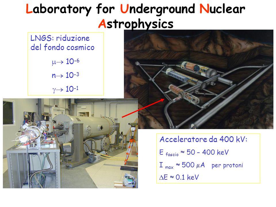 LNGS: riduzione del fondo cosmico  10 -6 n  10 -3  10 -1 Acceleratore da 400 kV: E fascio  50 – 400 keV I max  500  A per protoni  E  0.1 keV Laboratory for Underground Nuclear Astrophysics