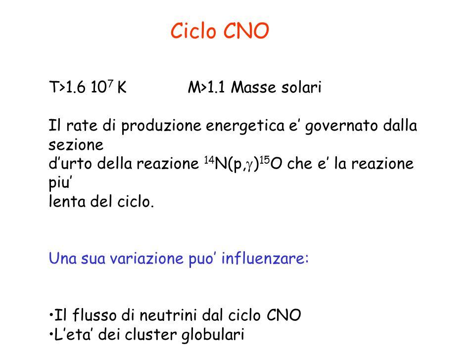 Ciclo CNO T>1.6 10 7 K M>1.1 Masse solari Il rate di produzione energetica e' governato dalla sezione d'urto della reazione 14 N(p,  ) 15 O che e' la reazione piu' lenta del ciclo.