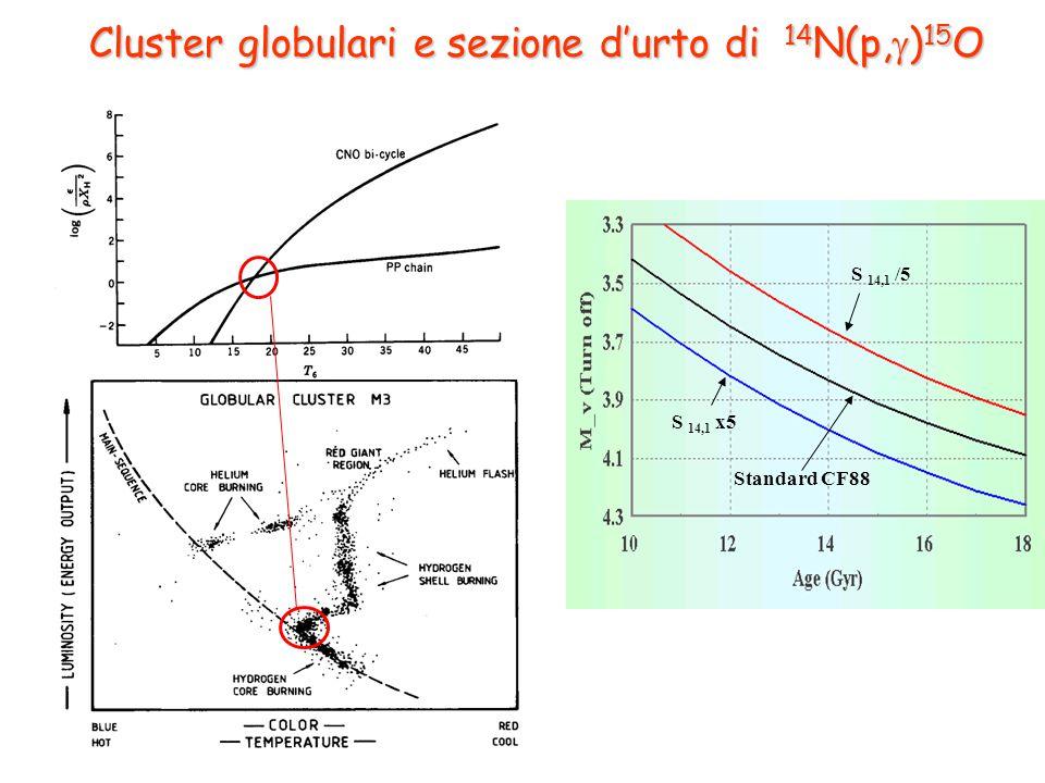 S 14,1 /5 S 14,1 x5 Standard CF88 Cluster globulari e sezione d'urto di 14 N(p,  ) 15 O
