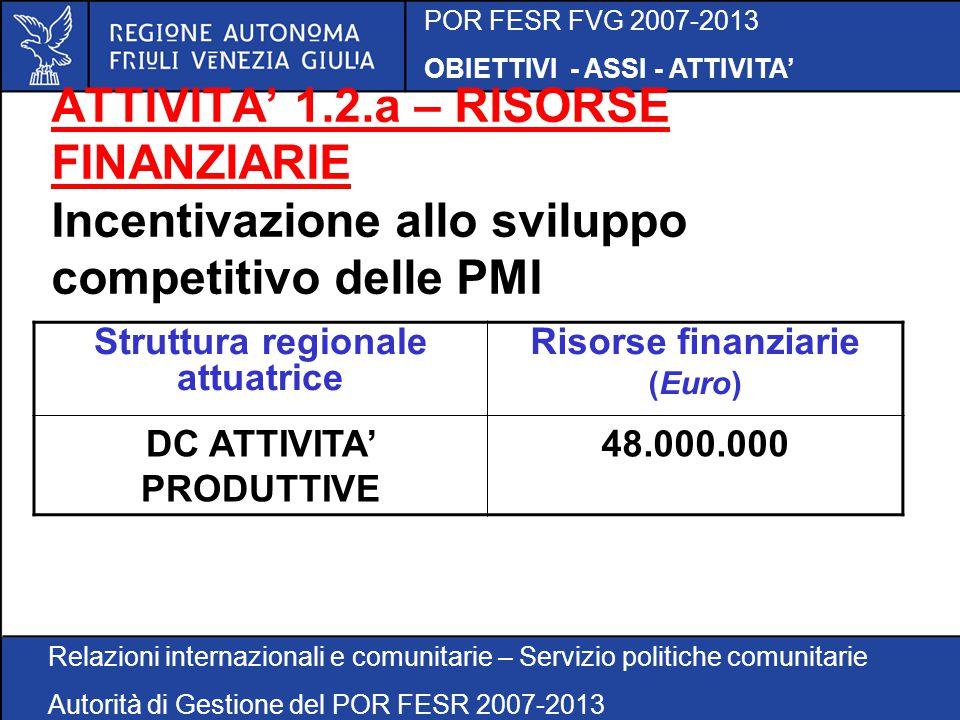 POR FESR FVG 2007-2013 OBIETTIVI - ASSI - ATTIVITA' Relazioni internazionali e comunitarie – Servizio politiche comunitarie Autorità di Gestione del POR FESR 2007-2013 ATTIVITA' 1.2.a – RISORSE FINANZIARIE Incentivazione allo sviluppo competitivo delle PMI Struttura regionale attuatrice Risorse finanziarie (Euro) DC ATTIVITA' PRODUTTIVE 48.000.000