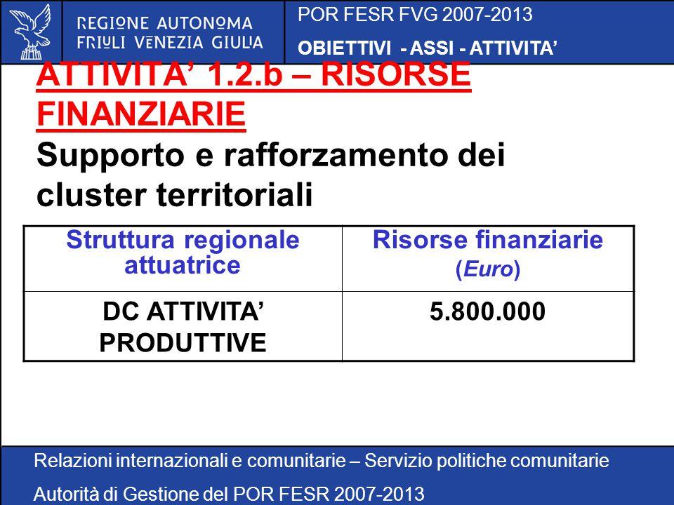 POR FESR FVG 2007-2013 OBIETTIVI - ASSI - ATTIVITA' Relazioni internazionali e comunitarie – Servizio politiche comunitarie Autorità di Gestione del POR FESR 2007-2013 ATTIVITA' 1.2.b – RISORSE FINANZIARIE Supporto e rafforzamento dei cluster territoriali Struttura regionale attuatrice Risorse finanziarie (Euro) DC ATTIVITA' PRODUTTIVE 5.800.000