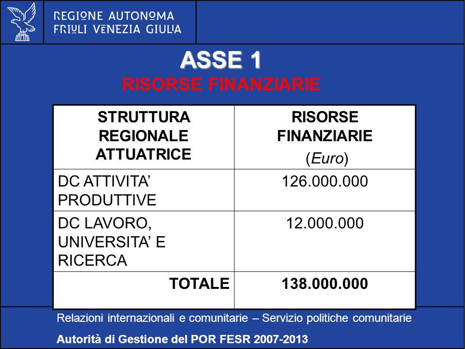 POR FESR FVG 2007-2013 ASSE 1 RISORSE FINANZIARIE Relazioni internazionali e comunitarie – Servizio politiche comunitarie Autorità di Gestione del POR FESR 2007-2013 STRUTTURA REGIONALE ATTUATRICE RISORSE FINANZIARIE (Euro) DC ATTIVITA' PRODUTTIVE 126.000.000 DC LAVORO, UNIVERSITA' E RICERCA 12.000.000 TOTALE138.000.000