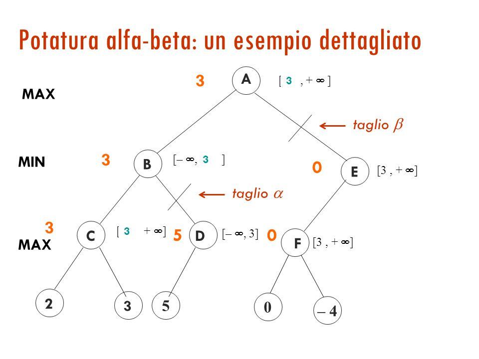 Min-max: un esempio dettagliato A MAX v = –  MAX v = –  C 2 3 D 5 B v = +  MIN 4 23 3 5 3 E v = +  v = –  GF 0– 465 0 0 v = 6
