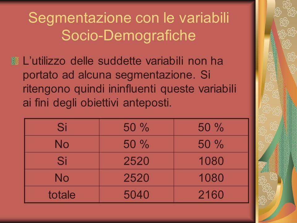 Segmentazione con le variabili Socio-Demografiche L'utilizzo delle suddette variabili non ha portato ad alcuna segmentazione. Si ritengono quindi inin