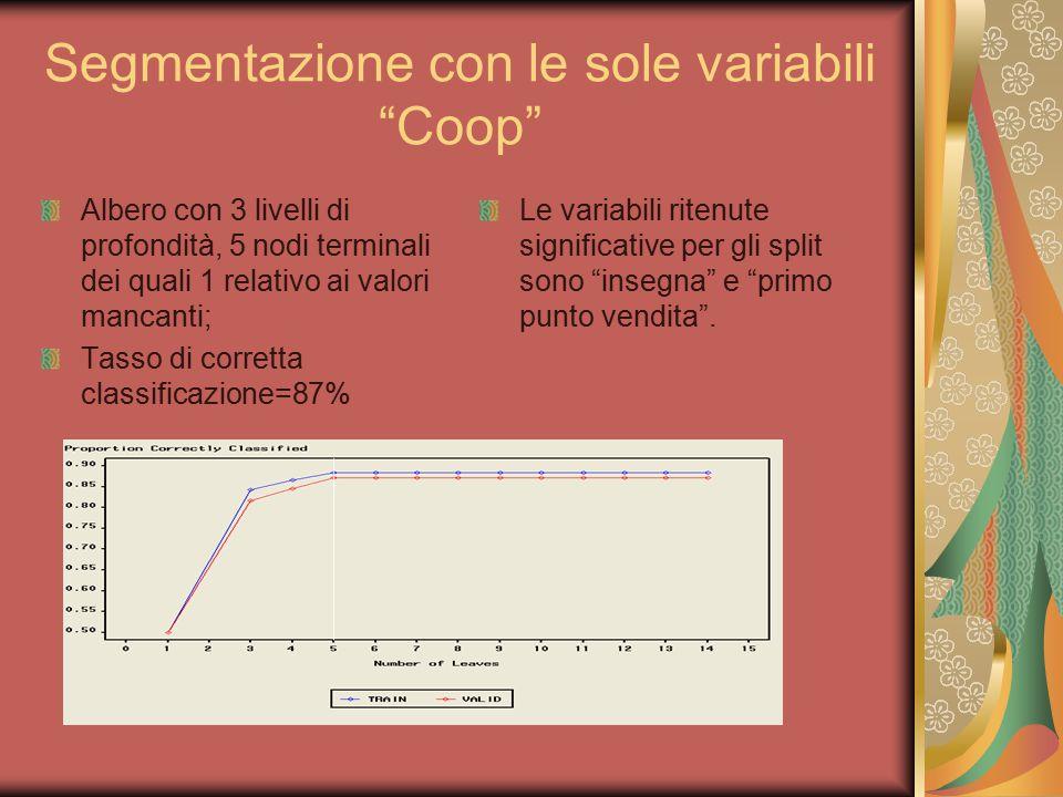 """Segmentazione con le sole variabili """"Coop"""" Albero con 3 livelli di profondità, 5 nodi terminali dei quali 1 relativo ai valori mancanti; Tasso di corr"""
