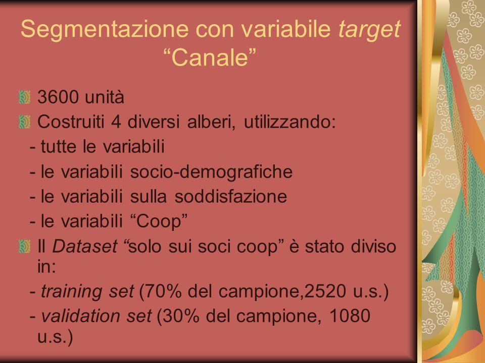 """Segmentazione con variabile target """"Canale"""" 3600 unità Costruiti 4 diversi alberi, utilizzando: - tutte le variabili - le variabili socio-demografiche"""