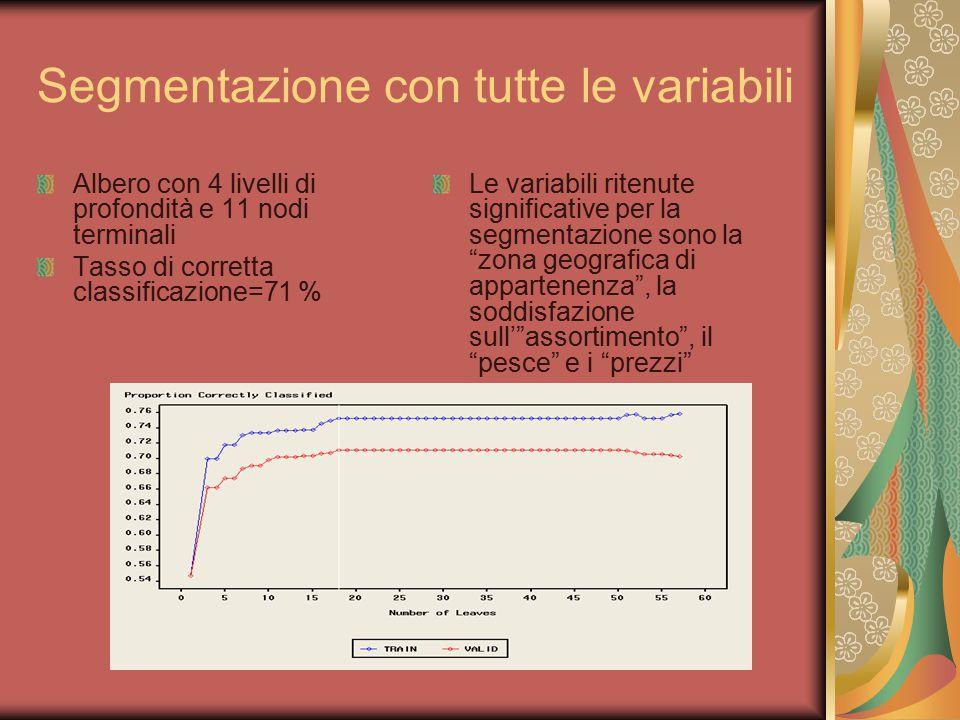 Segmentazione con tutte le variabili Albero con 4 livelli di profondità e 11 nodi terminali Tasso di corretta classificazione=71 % Le variabili ritenu