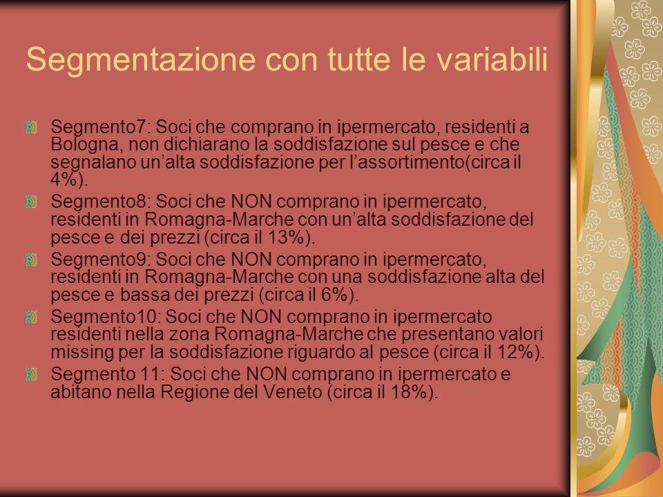 Segmentazione con tutte le variabili Segmento7: Soci che comprano in ipermercato, residenti a Bologna, non dichiarano la soddisfazione sul pesce e che