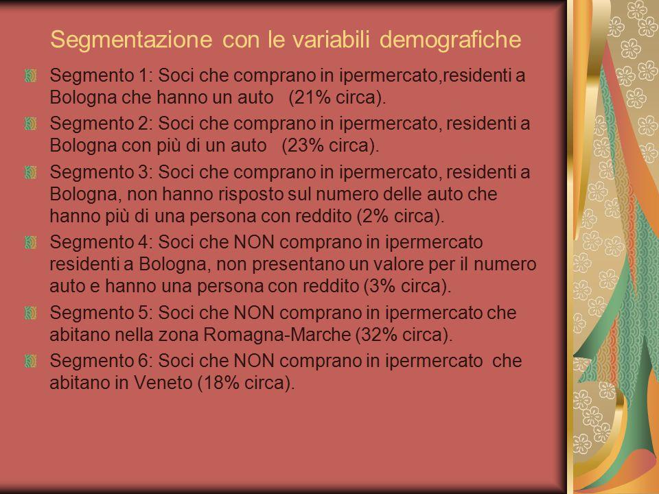 Segmentazione con le variabili demografiche Segmento 1: Soci che comprano in ipermercato,residenti a Bologna che hanno un auto (21% circa). Segmento 2
