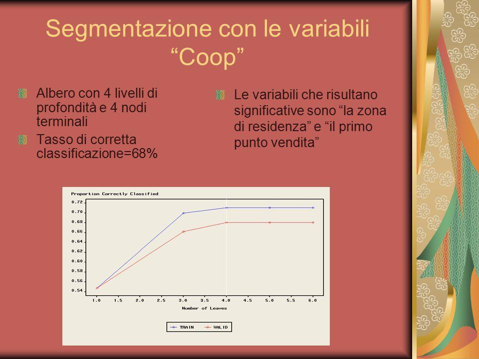 """Segmentazione con le variabili """"Coop"""" Albero con 4 livelli di profondità e 4 nodi terminali Tasso di corretta classificazione=68% Le variabili che ris"""
