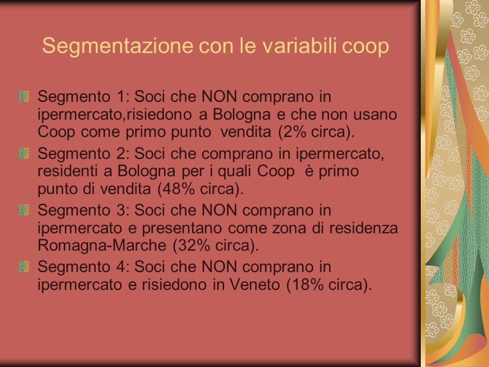 Segmentazione con le variabili coop Segmento 1: Soci che NON comprano in ipermercato,risiedono a Bologna e che non usano Coop come primo punto vendita