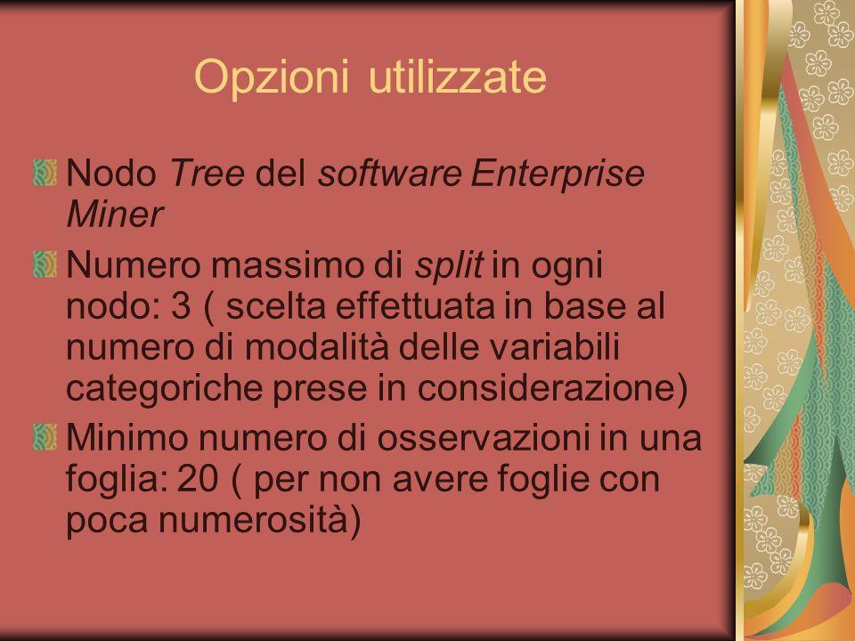 Opzioni utilizzate Nodo Tree del software Enterprise Miner Numero massimo di split in ogni nodo: 3 ( scelta effettuata in base al numero di modalità d
