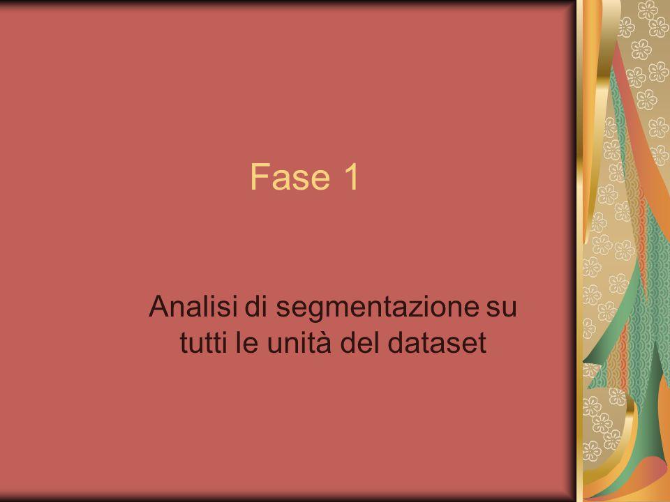 Segmentazione con tutte le variabili Segmento7: Soci che comprano in ipermercato, residenti a Bologna, non dichiarano la soddisfazione sul pesce e che segnalano un'alta soddisfazione per l'assortimento(circa il 4%).