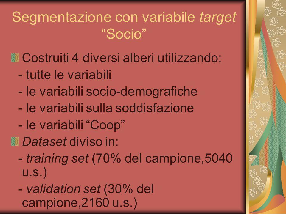 """Segmentazione con variabile target """"Socio"""" Costruiti 4 diversi alberi utilizzando: - tutte le variabili - le variabili socio-demografiche - le variabi"""