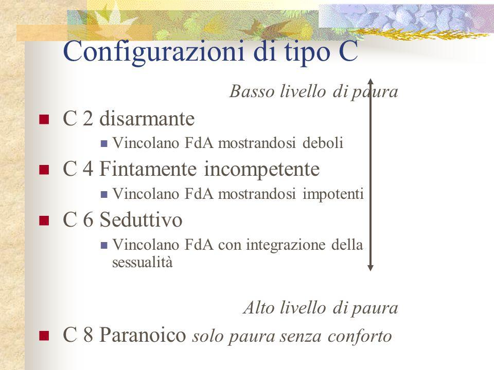 Configurazioni di tipo C Basso livello di paura C 2 disarmante Vincolano FdA mostrandosi deboli C 4 Fintamente incompetente Vincolano FdA mostrandosi