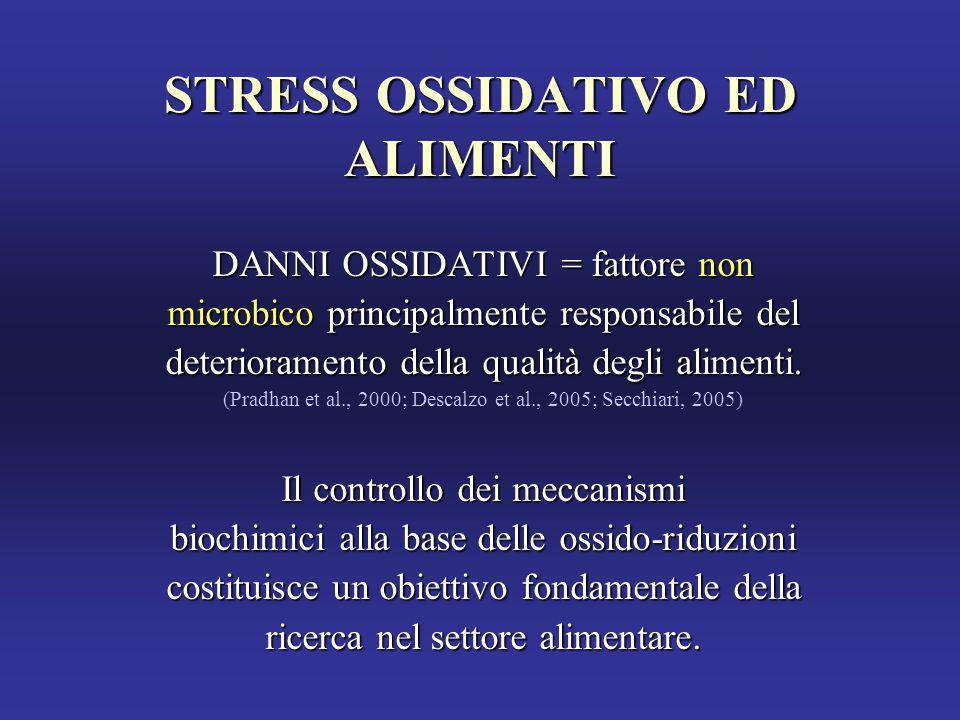 STRESS OSSIDATIVO ED ALIMENTI DANNI OSSIDATIVI = fattore non microbico principalmente responsabile del deterioramento della qualità degli alimenti.