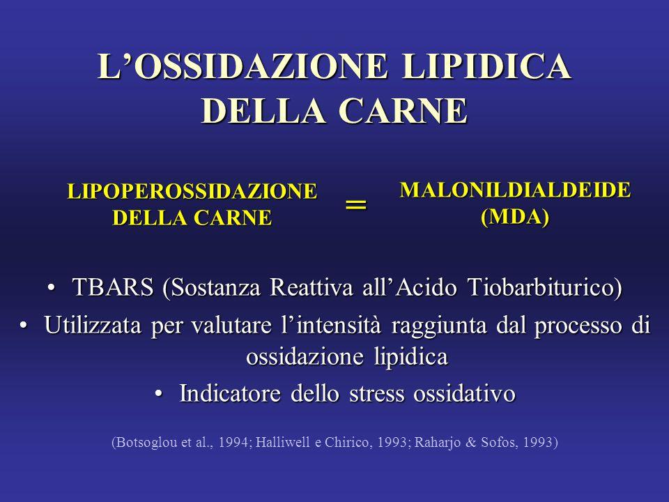 L'OSSIDAZIONE LIPIDICA DELLA CARNE TBARS (Sostanza Reattiva all'Acido Tiobarbiturico)TBARS (Sostanza Reattiva all'Acido Tiobarbiturico) Utilizzata per valutare l'intensità raggiunta dal processo di ossidazione lipidicaUtilizzata per valutare l'intensità raggiunta dal processo di ossidazione lipidica Indicatore dello stress ossidativoIndicatore dello stress ossidativo (Botsoglou et al., 1994; Halliwell e Chirico, 1993; Raharjo & Sofos, 1993) LIPOPEROSSIDAZIONE DELLA CARNE = MALONILDIALDEIDE(MDA)