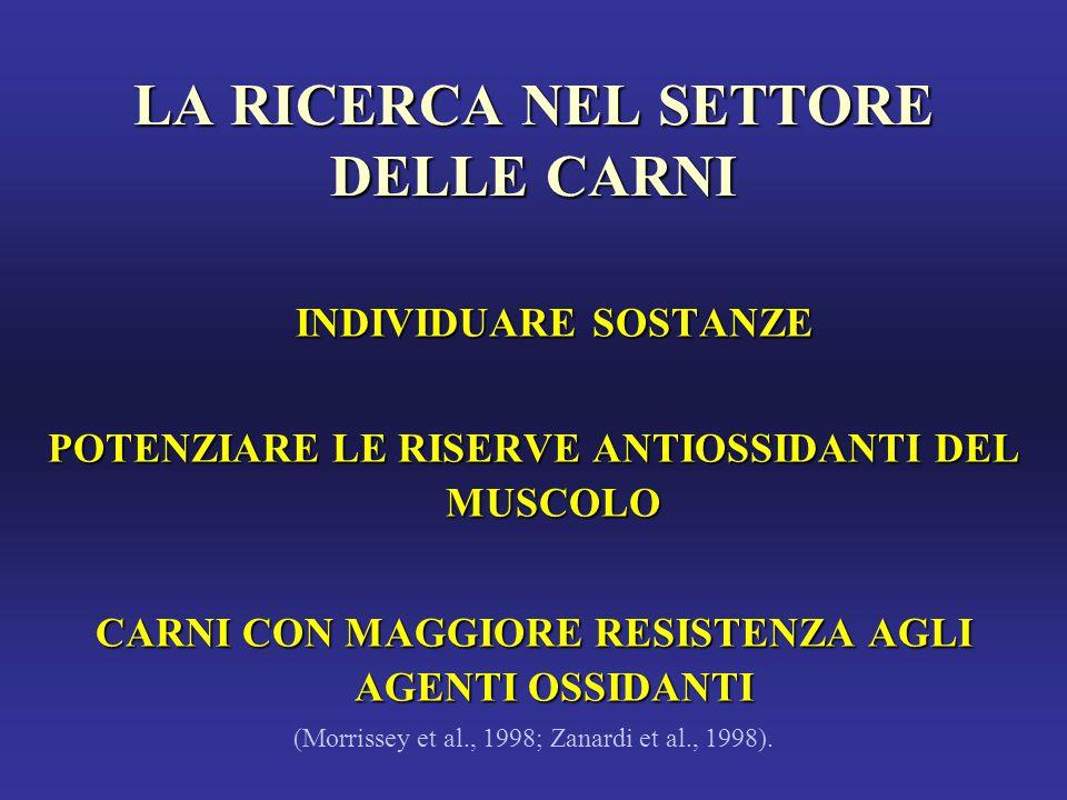 LA RICERCA NEL SETTORE DELLE CARNI INDIVIDUARE SOSTANZE INDIVIDUARE SOSTANZE POTENZIARE LE RISERVE ANTIOSSIDANTI DEL MUSCOLO CARNI CON MAGGIORE RESISTENZA AGLI AGENTI OSSIDANTI (Morrissey et al., 1998; Zanardi et al., 1998).