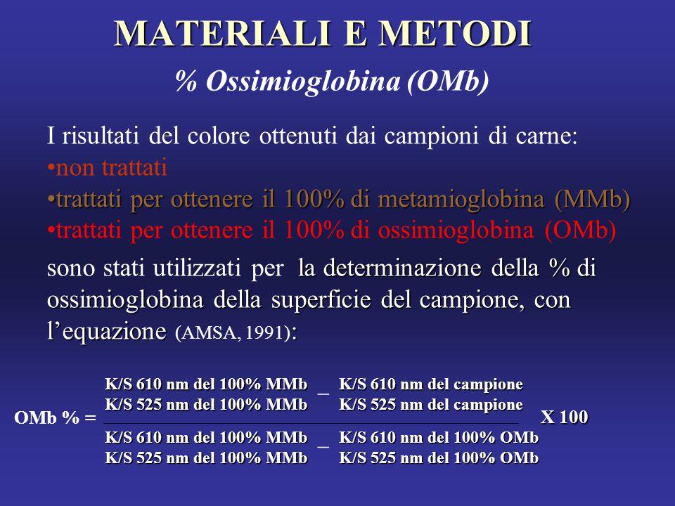MATERIALI E METODI MATERIALI E METODI % Ossimioglobina (OMb) I risultati del colore ottenuti dai campioni di carne: non trattati trattati per ottenere il 100% di metamioglobina (MMb)trattati per ottenere il 100% di metamioglobina (MMb) trattati per ottenere il 100% di ossimioglobina (OMb) la determinazione della % di ossimioglobina della superficie del campione, con l'equazione : sono stati utilizzati per la determinazione della % di ossimioglobina della superficie del campione, con l'equazione (AMSA, 1991) : K/S 610 nm del 100% MMb K/S 525 nm del 100% MMb K/S 610 nm del 100% MMb K/S 525 nm del 100% MMb K/S 610 nm del campione K/S 525 nm del campione _ K/S 610 nm del 100% OMb K/S 525 nm del 100% OMb _ X 100 OMb % =