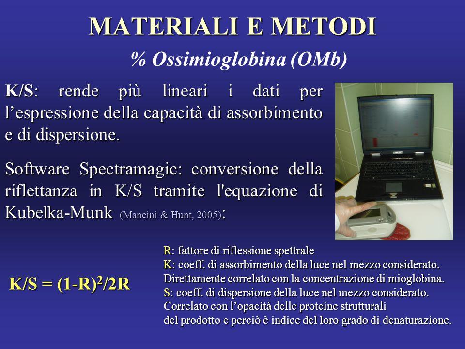MATERIALI E METODI MATERIALI E METODI % Ossimioglobina (OMb) K/S = (1-R) 2 /2R K/S: rende più lineari i dati per l'espressione della capacità di assorbimento e di dispersione.