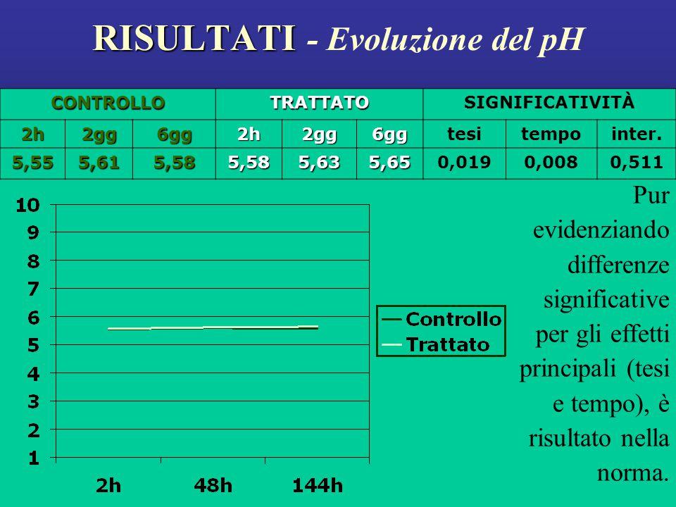 RISULTATI RISULTATI - Evoluzione del pH Pur evidenziando differenze significative per gli effetti principali (tesi e tempo), è risultato nella norma.CONTROLLOTRATTATOSIGNIFICATIVITÀ2h2gg6gg2h2gg6ggtesitempointer.