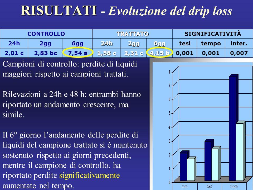 RISULTATI RISULTATI - Evoluzione del drip loss Campioni di controllo: perdite di liquidi maggiori rispetto ai campioni trattati.