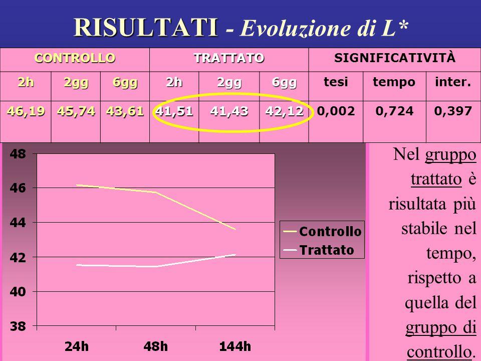 RISULTATI RISULTATI - Evoluzione di L* Nel gruppo trattato è risultata più stabile nel tempo, rispetto a quella del gruppo di controllo.CONTROLLOTRATTATOSIGNIFICATIVITÀ2h2gg6gg2h2gg6ggtesitempointer.