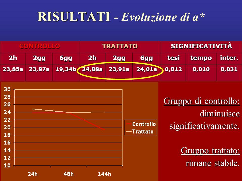 RISULTATI RISULTATI - Evoluzione di a* Gruppo di controllo: diminuisce significativamente.