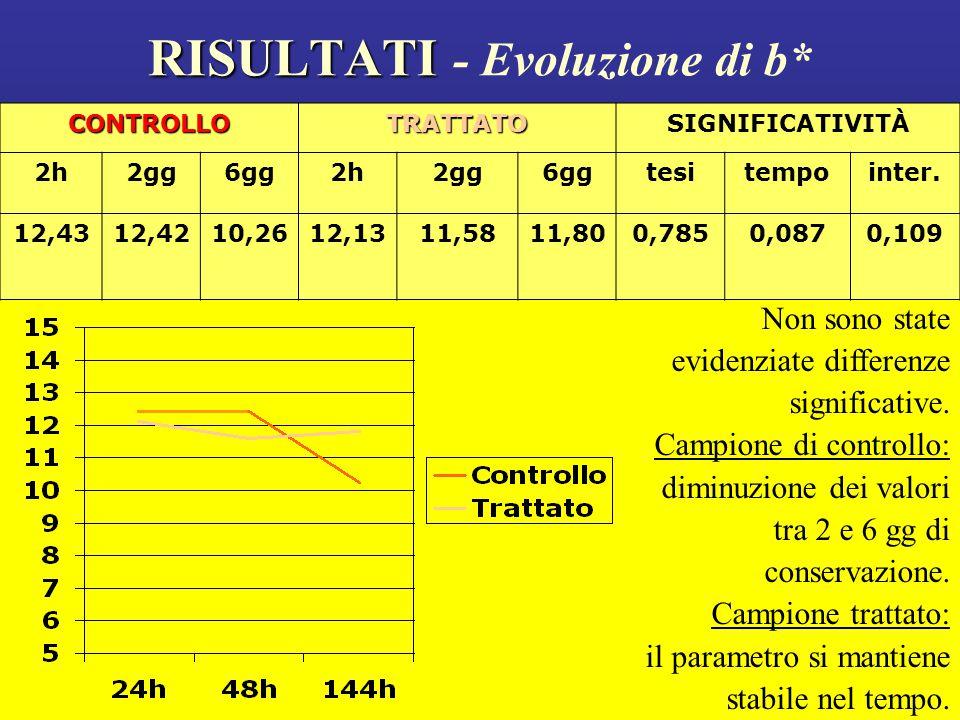 RISULTATI RISULTATI - Evoluzione di b* Non sono state evidenziate differenze significative.