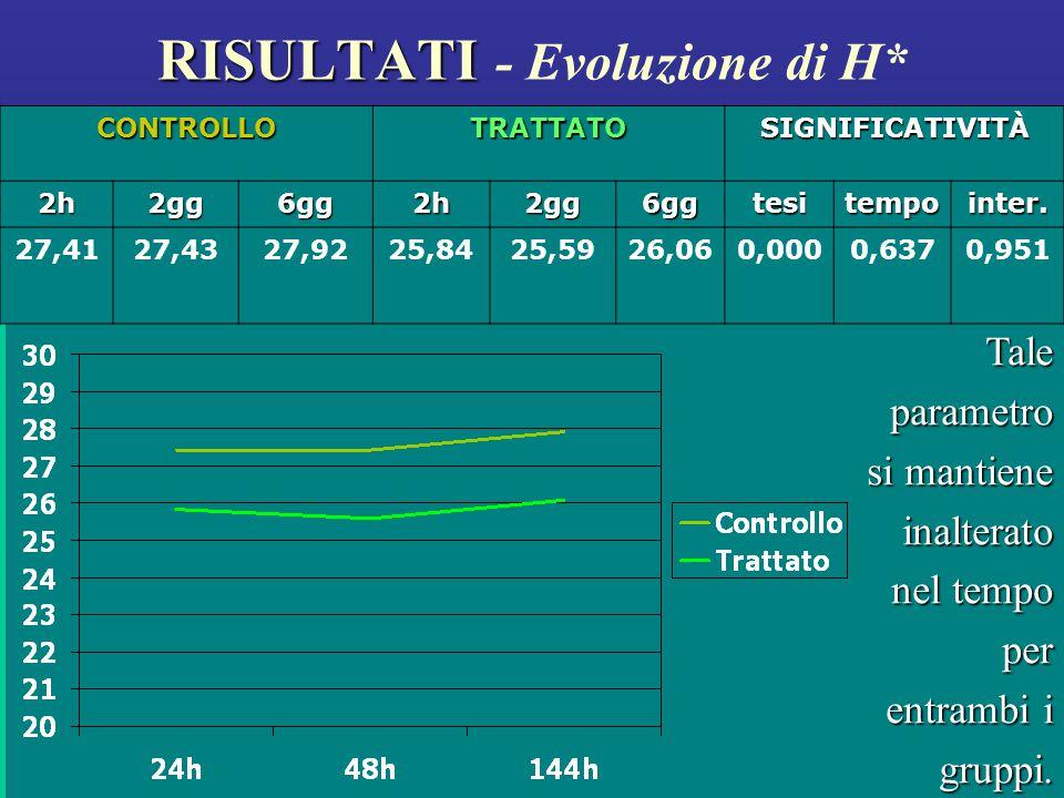 RISULTATI RISULTATI - Evoluzione di H* Tale parametro si mantiene inalterato nel tempo per entrambi i gruppi.