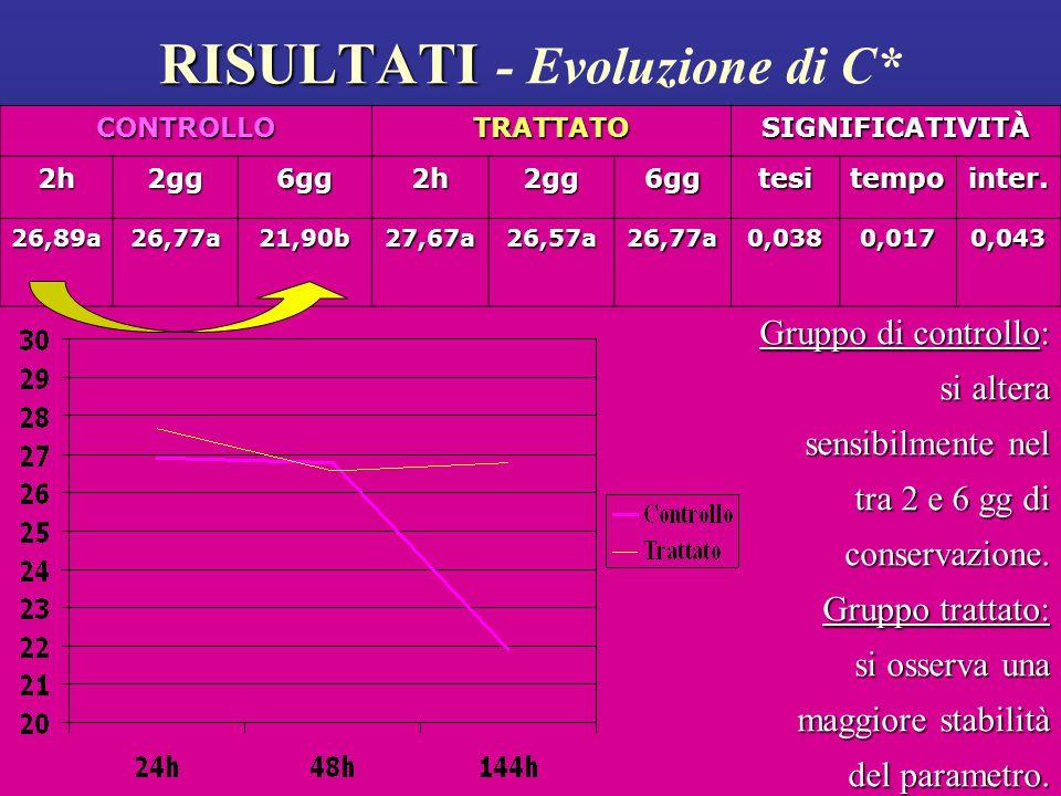 RISULTATI RISULTATI - Evoluzione di C* Gruppo di controllo: si altera sensibilmente nel tra 2 e 6 gg di conservazione.