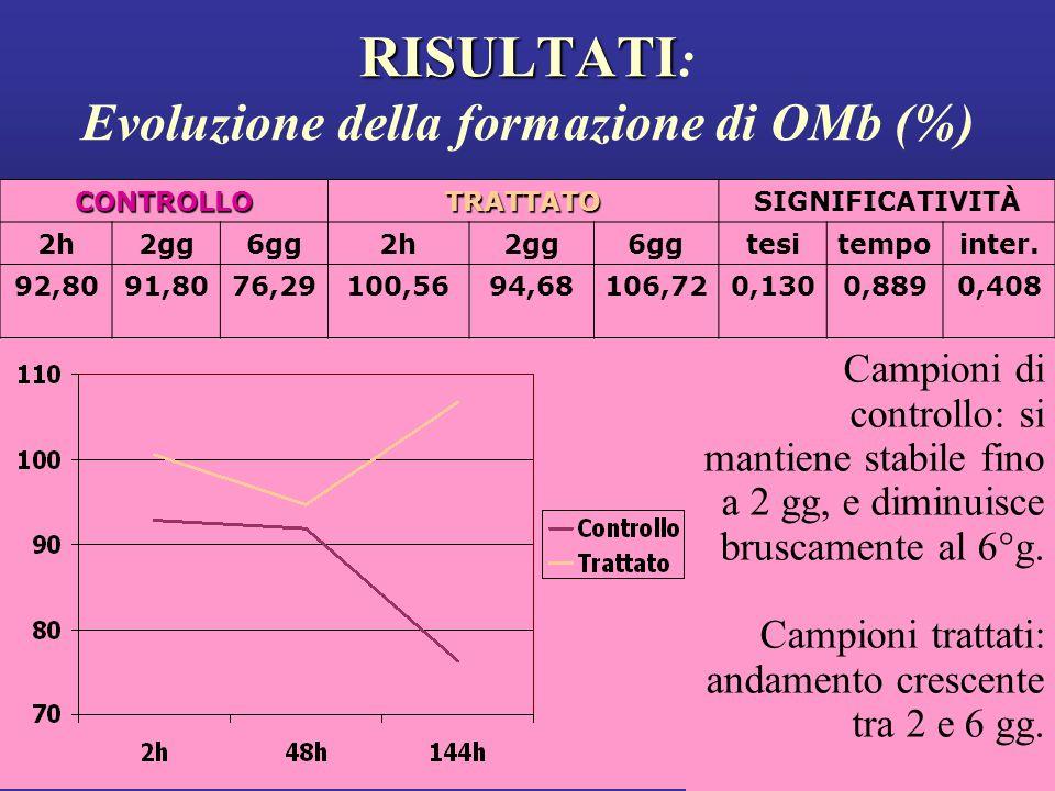 RISULTATI RISULTATI : Evoluzione della formazione di OMb (%) Campioni di controllo: si mantiene stabile fino a 2 gg, e diminuisce bruscamente al 6°g.