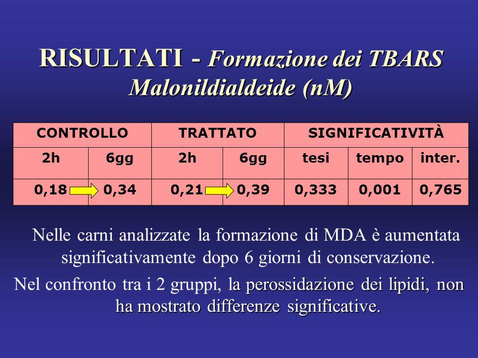 RISULTATI - Formazione dei TBARS Malonildialdeide (nM) Nelle carni analizzate la formazione di MDA è aumentata significativamente dopo 6 giorni di conservazione.