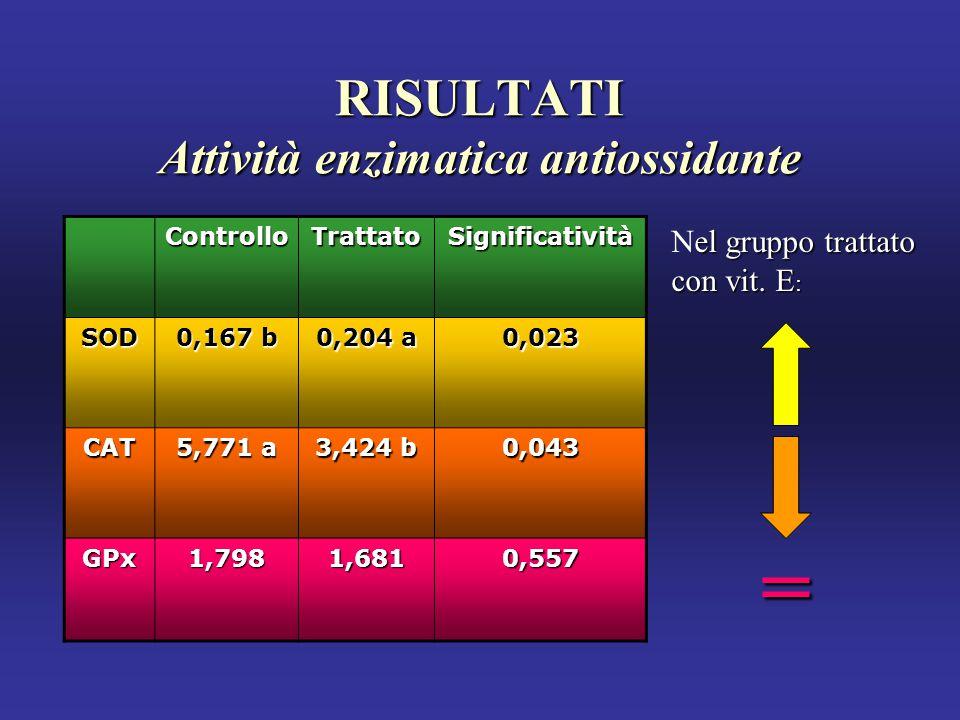 RISULTATI Attività enzimatica antiossidante el gruppo trattato Nel gruppo trattato con vit.