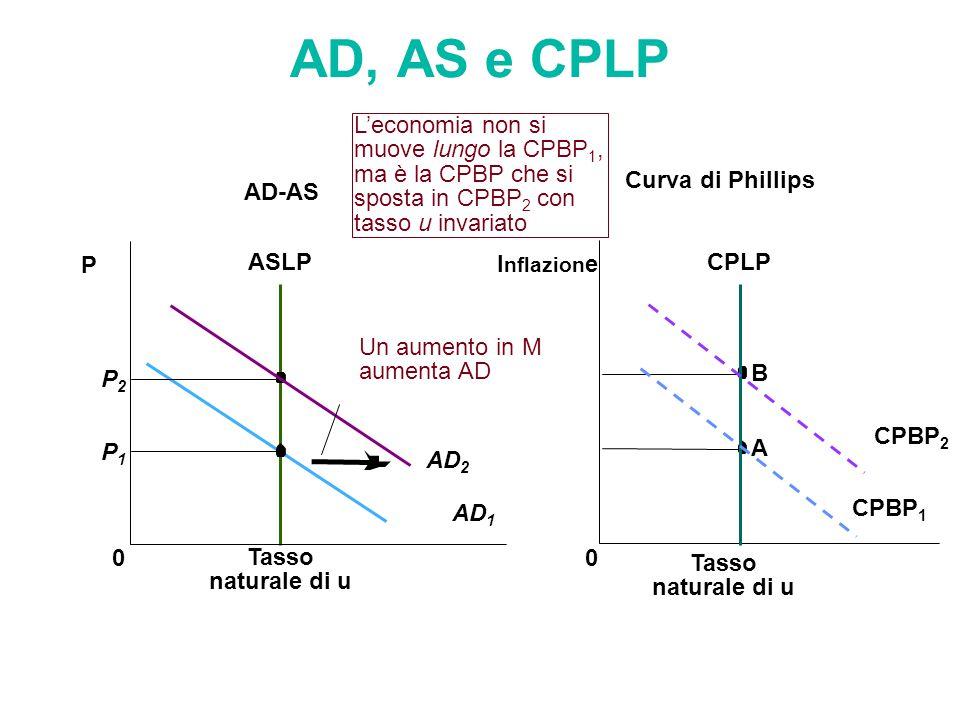 AD, AS e CPLP CPLP 0 I nflazion e B A ASLP Curva di Phillips AD-AS Tasso naturale di u AD 1 0 P P2P2 P1P1 Un aumento in M aumenta AD AD 2 Tasso natura