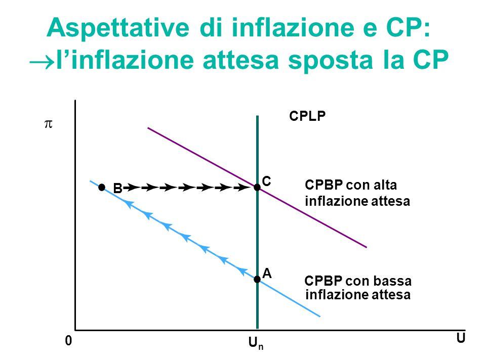 Aspettative di inflazione e CP:  l'inflazione attesa sposta la CP U 0 UnUn  C B CPLP A CPBP con bassa inflazione attesa CPBP con alta inflazione att