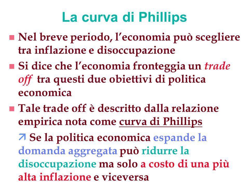 n La curva di Phillips è una curva inclinata negativamente che illustra proprio la relazione tra: ä tasso di inflazione (in ordinata) ä tasso di disoccupazione (in ascissa) La curva di Phillips (segue 1)
