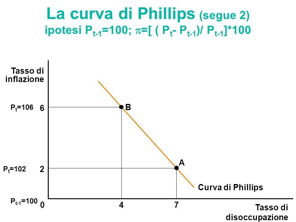 Tasso di disoccupazione 047 Tasso di inflazione B A 6 2 Curva di Phillips La curva di Phillips (segue 2) ipotesi P t-1 =100;  =[ ( P t - P t-1 )/ P t