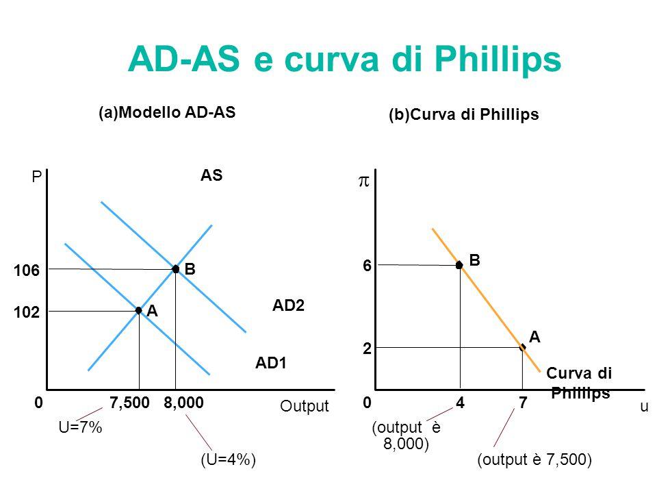 AD-AS e curva di Phillips (a)Modello AD-AS (b)Curva di Phillips 0 u  A Curva di Phillips Output 0 P AS AD1 AD2 7,500 102 A 8,000 106 B B U=7% (U=4%)
