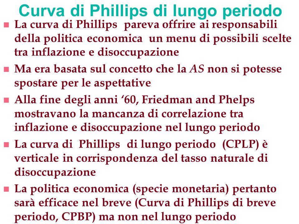 Tasso di disoccupazione 0 Tasso naturale di disoccupazione  B Curva di Phillips di lungo periodo (CPLP) Alta inflazione A Bassa inflazione Curva Phillips lungo periodo (segue 1)