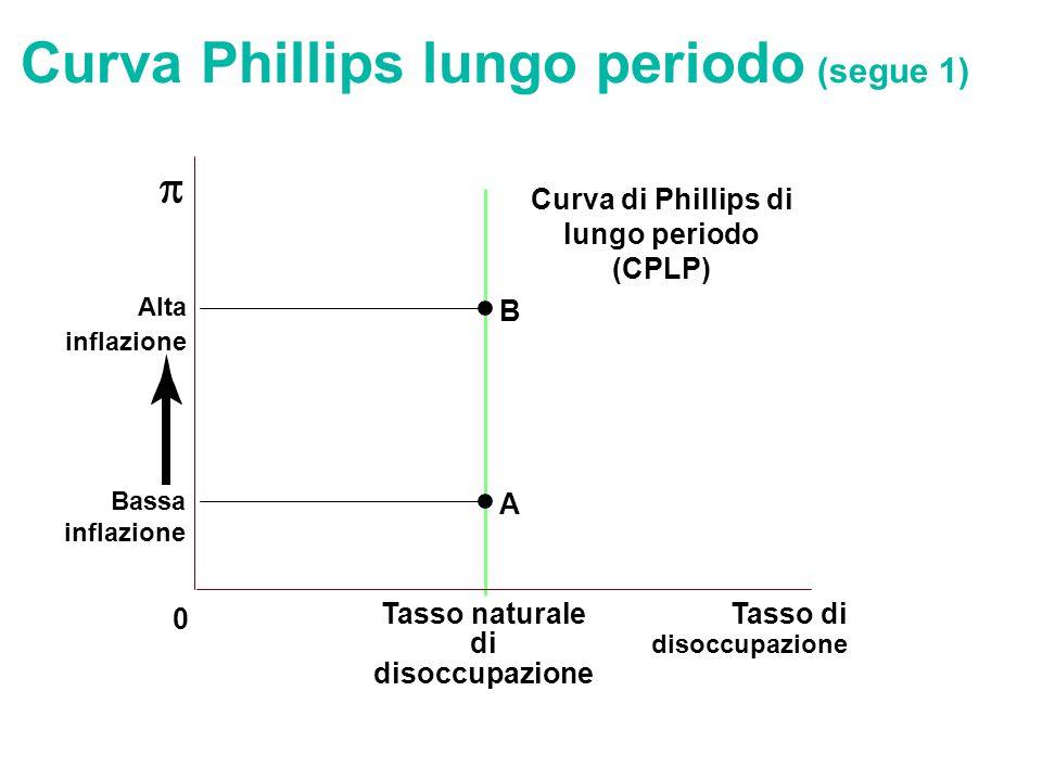 Tasso di disoccupazione 0 Tasso naturale di disoccupazione  B Curva di Phillips di lungo periodo (CPLP) Alta inflazione A Bassa inflazione Curva Phil