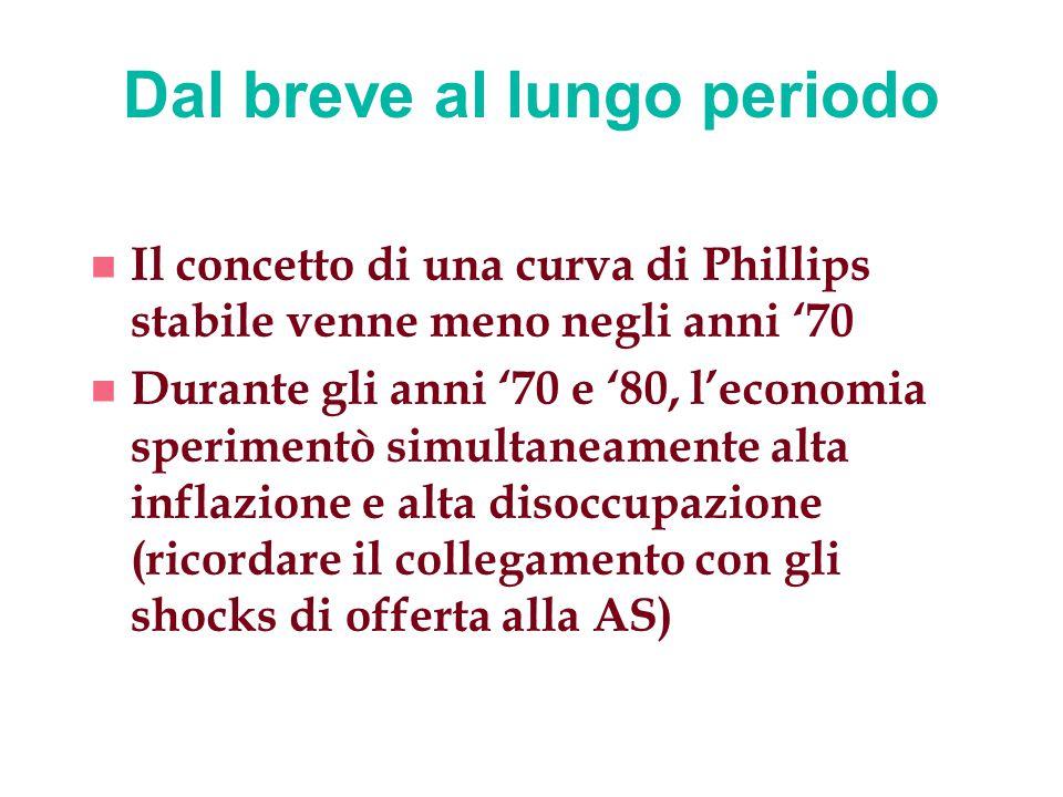 Dal breve al lungo periodo n Il concetto di una curva di Phillips stabile venne meno negli anni '70 n Durante gli anni '70 e '80, l'economia speriment