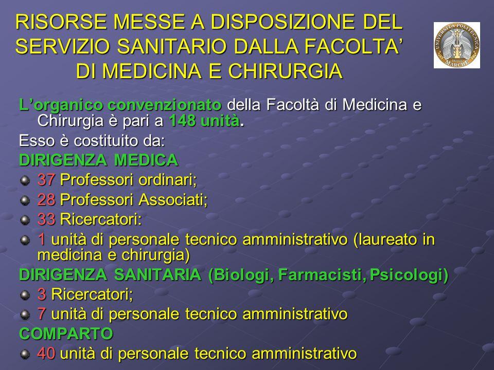 RISORSE MESSE A DISPOSIZIONE DEL SERVIZIO SANITARIO DALLA FACOLTA' DI MEDICINA E CHIRURGIA L'organico convenzionato della Facoltà di Medicina e Chirurgia è pari a 148 unità.