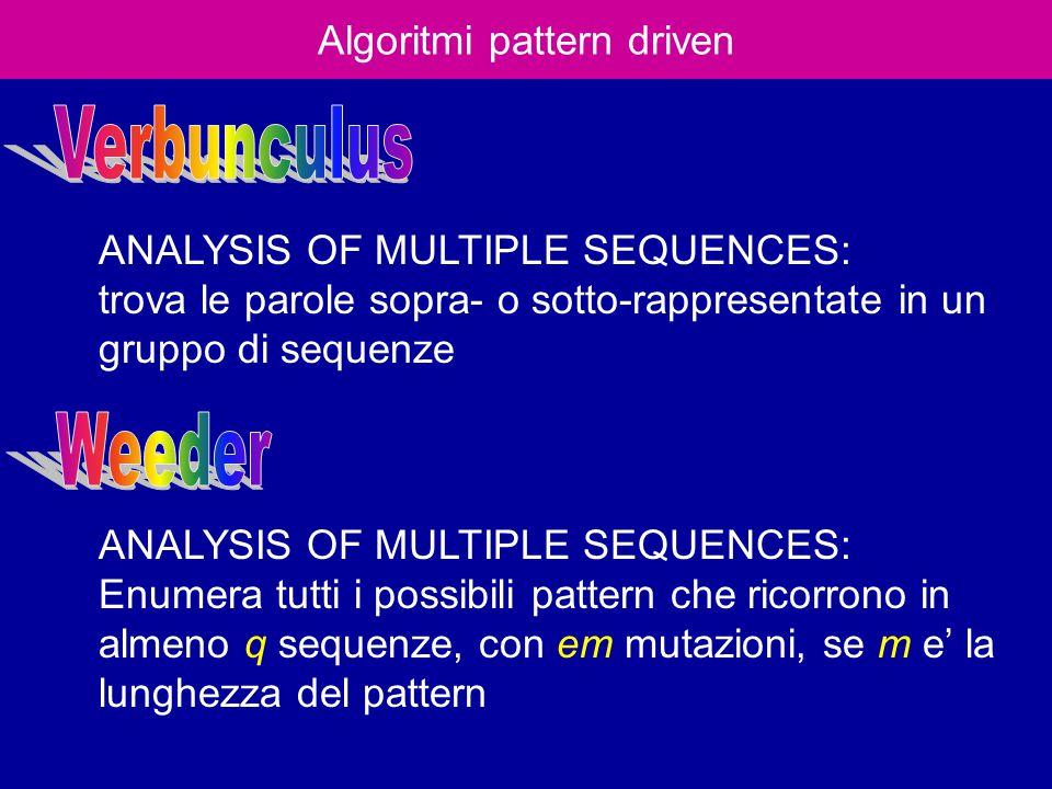 Algoritmi pattern driven ANALYSIS OF MULTIPLE SEQUENCES: trova le parole sopra- o sotto-rappresentate in un gruppo di sequenze ANALYSIS OF MULTIPLE SEQUENCES: Enumera tutti i possibili pattern che ricorrono in almeno q sequenze, con em mutazioni, se m e' la lunghezza del pattern